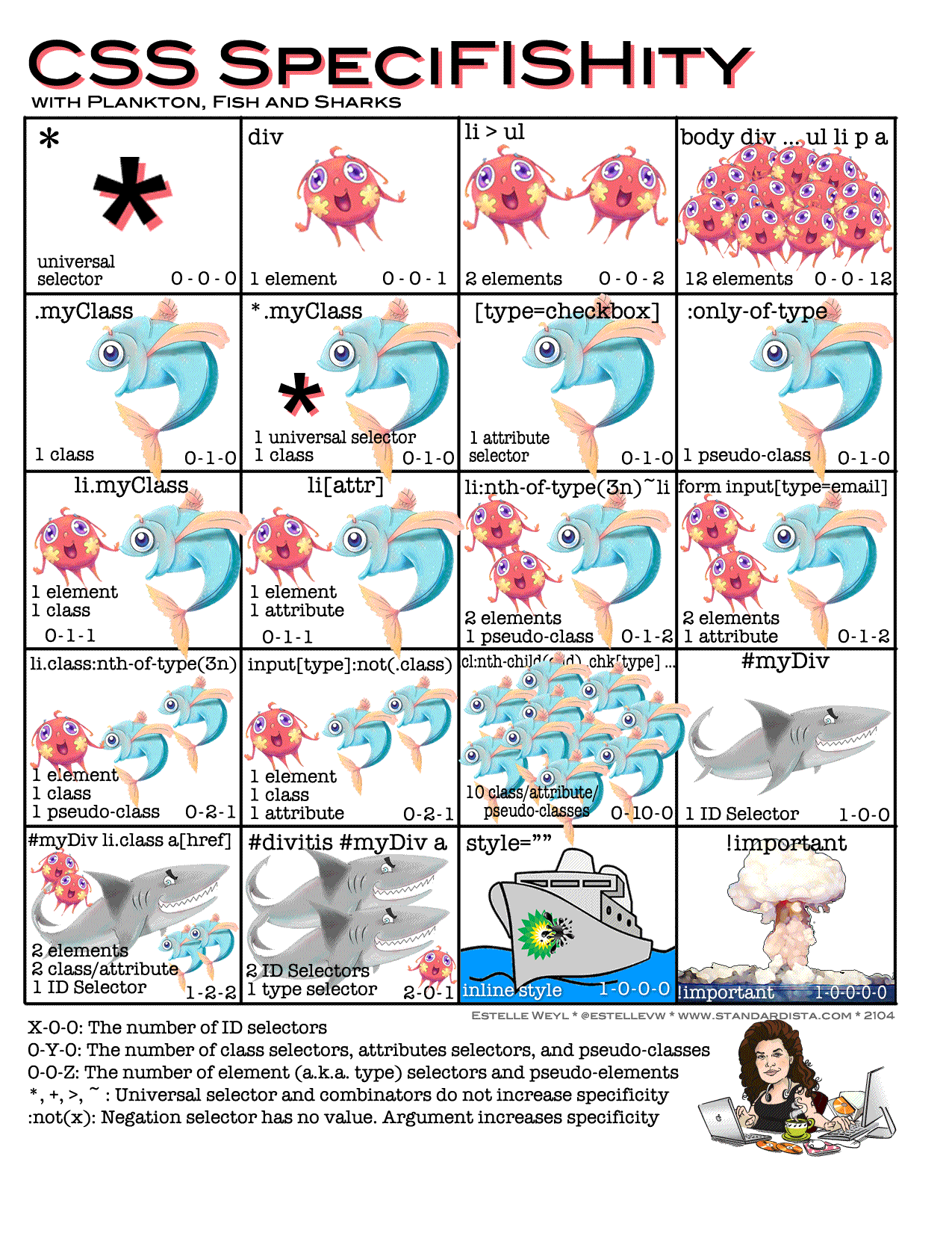 specifishity chart